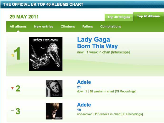 http://www.brianmay.com/brian/briannews/newspix/11/bbcchart_top40albums_top3_290511.jpg